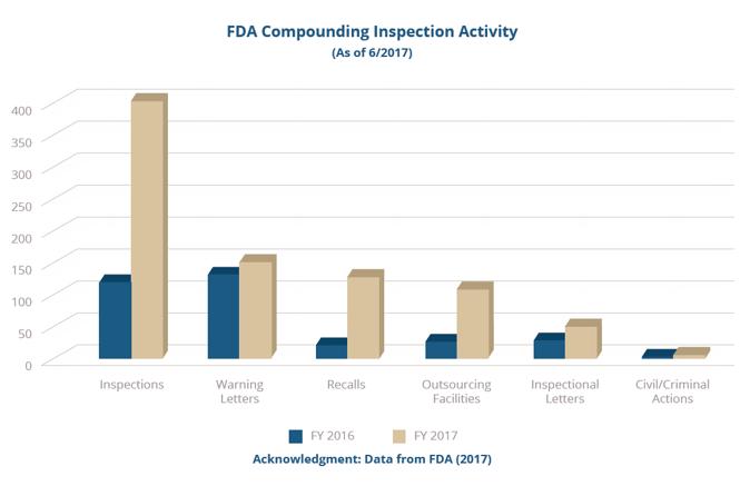 FDA Compounding Pharmacy Inspection Activity