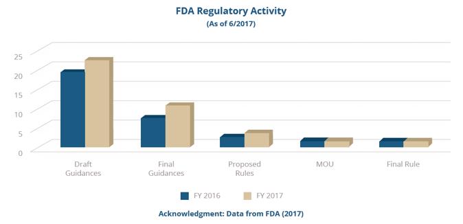 FDA Regulatory Activity