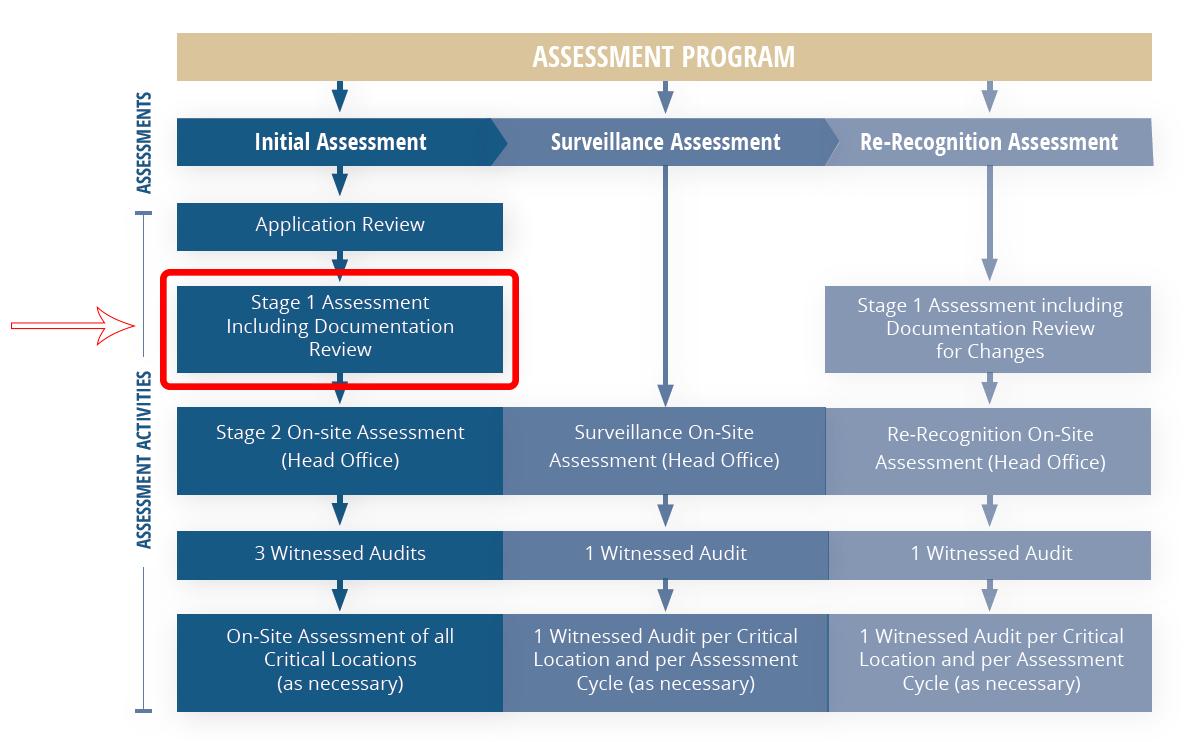 The MDSAP Audit Cycle