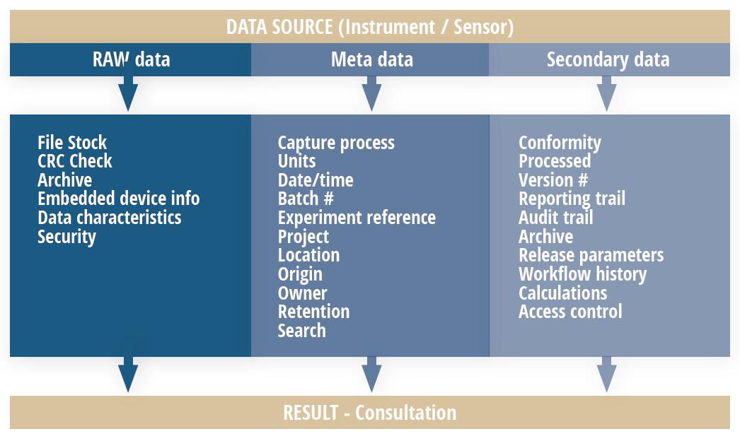Data integrity automated data capture