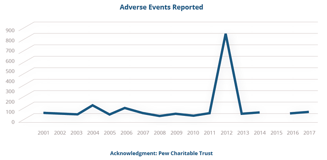 Adverse Events Reported