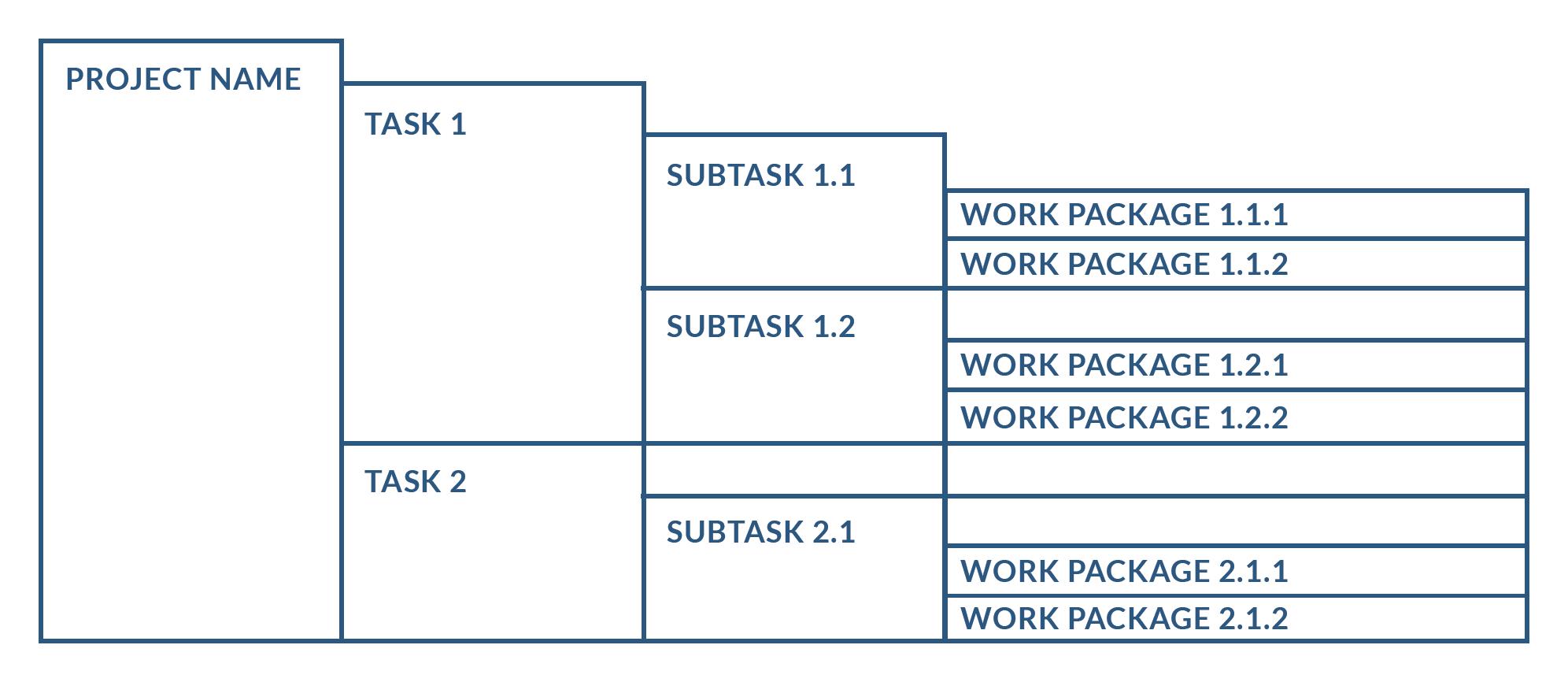Sample Work Breakdown Structure