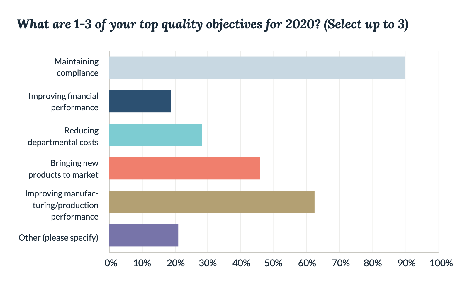 Life Science Quality Objectives 2020