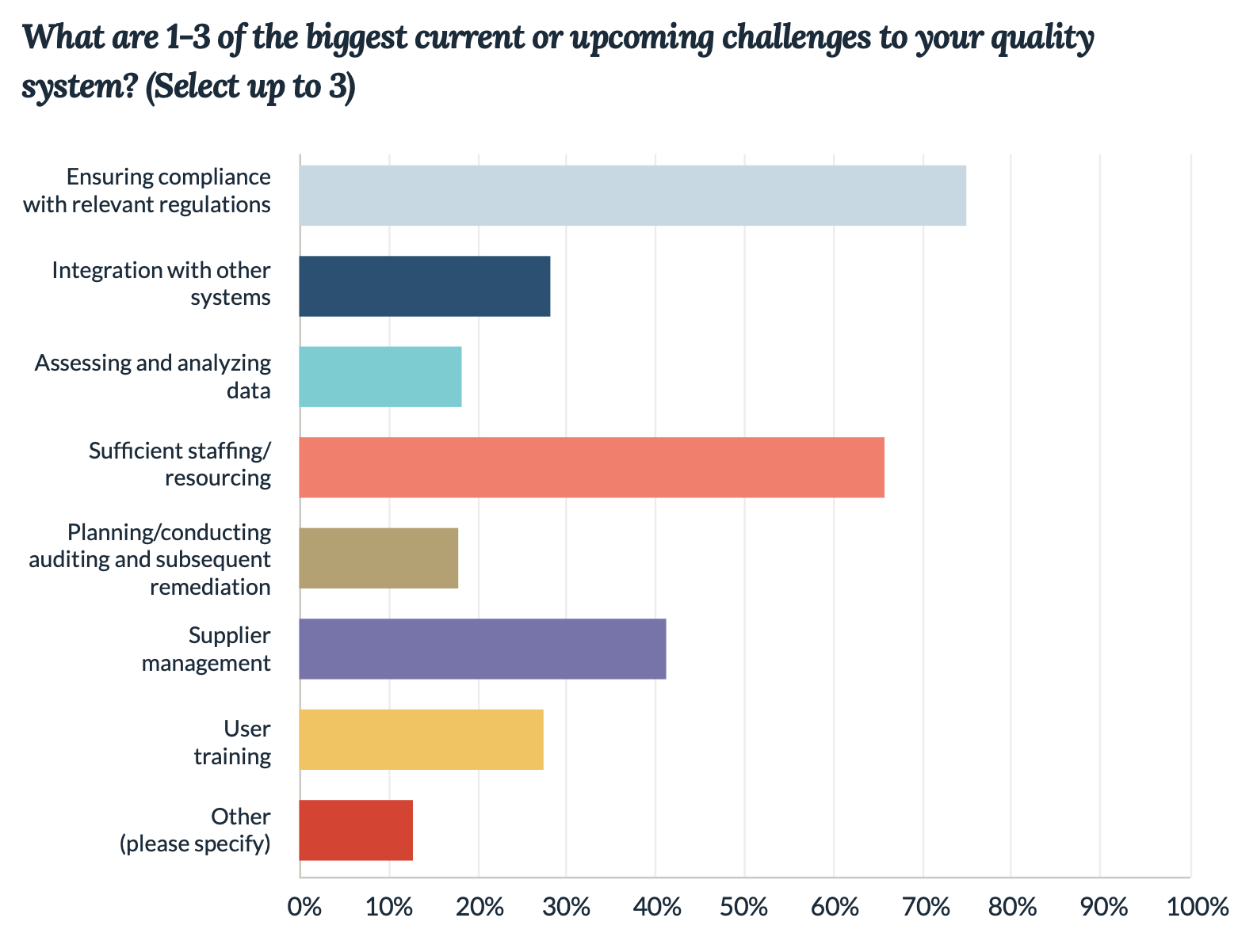 Life Science Quality System Challenges 2020