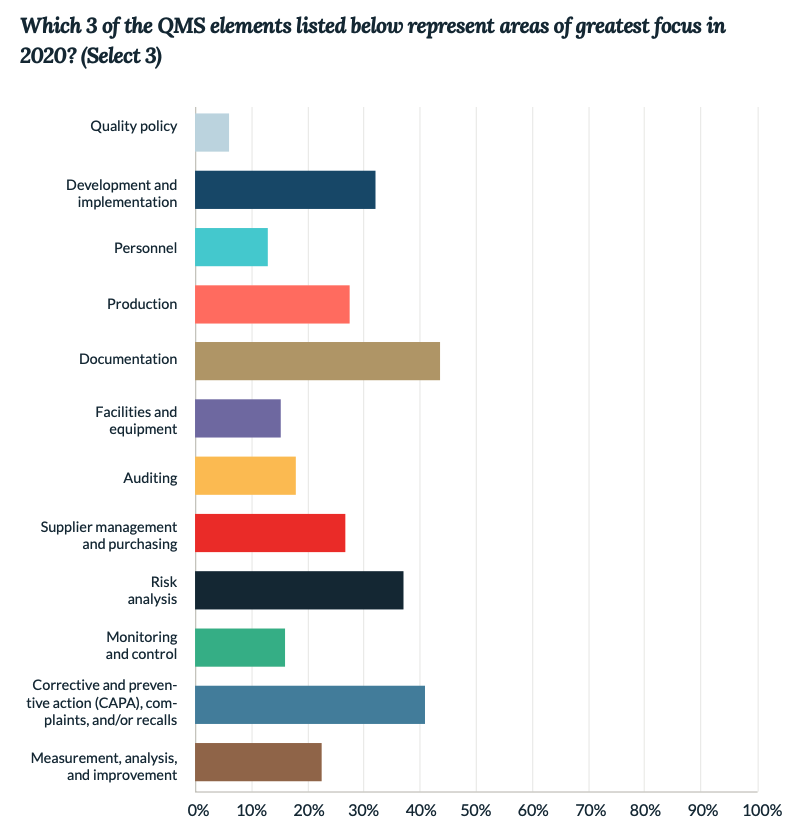 Life Science QMS Priorities 2020